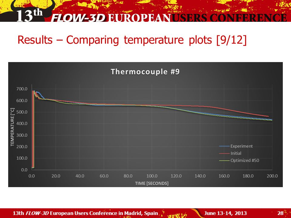 Results – Comparing temperature plots [9/12]